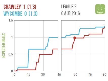 2016-08-06 Crawley Wycombe