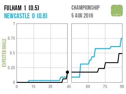 2016-08-06 Fulham Newcastle
