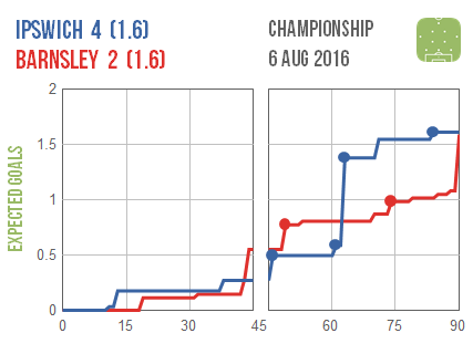 2016-08-06 Ipswich Barnsley