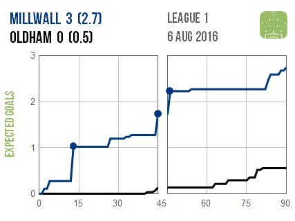 2016-08-06 Millwall Oldham