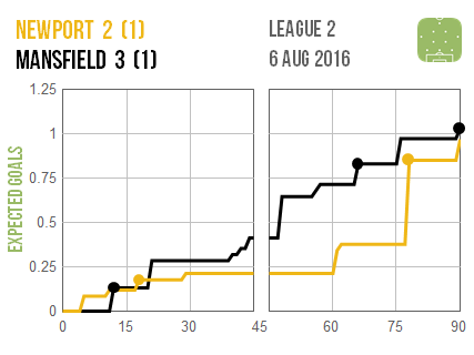 2016-08-06 Newport Mansfield