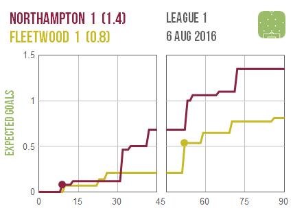 2016-08-06 Northampton Fleetwood