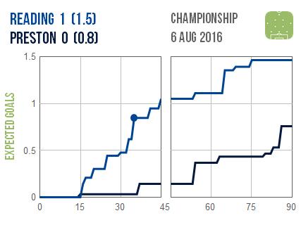 2016-08-06 Reading Preston