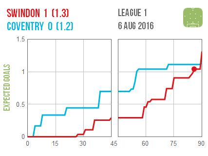 2016-08-06 Swindon Coventry