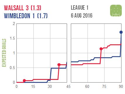 2016-08-06 Walsall Wimbledon