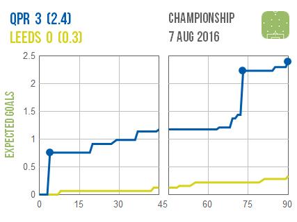 2016-08-07 QPR Leeds