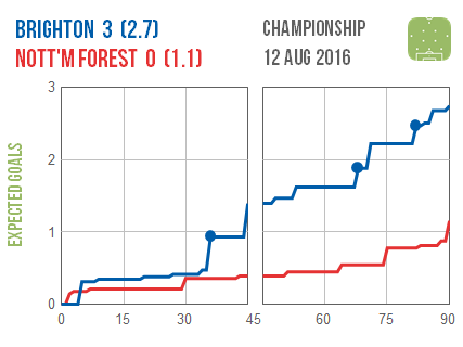 2016-08-12 Brighton Nottm Forest