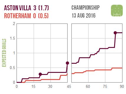 2016-08-13 Aston Villa Rotherham