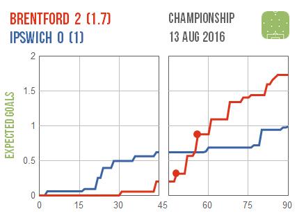 2016-08-13 Brentford Ipswich
