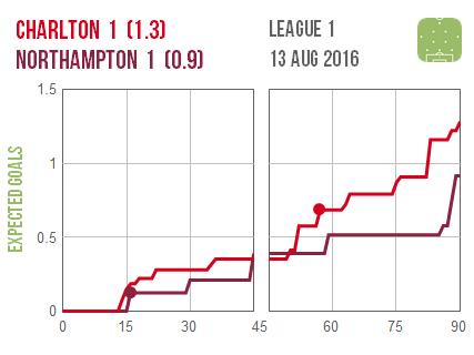 2016-08-13 Charlton Northampton