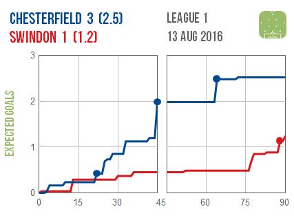 2016-08-13 Chesterfield Swindon