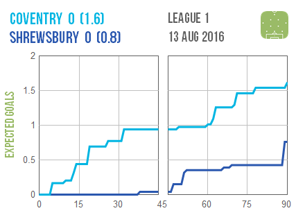 2016-08-13 Coventry Shrewsbury