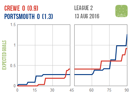 2016-08-13 Crewe Portsmouth