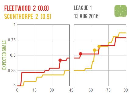 2016-08-13 Fleetwood Scunthorpe