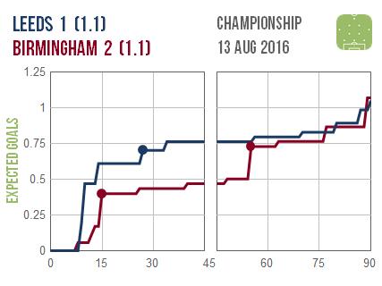 2016-08-13 Leeds Birmingham