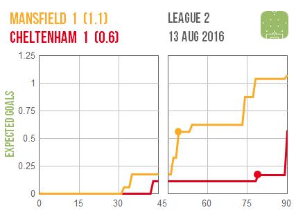 2016-08-13 Mansfield Cheltenham