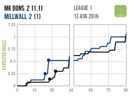 2016-08-13 MK Dons Millwall