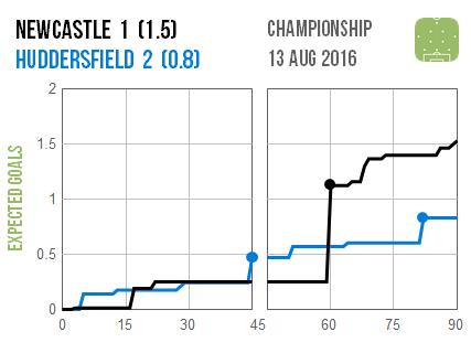 2016-08-13 Newcastle Huddersfield