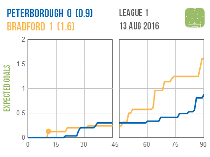2016-08-13 Peterborough Bradford