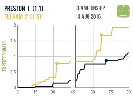 2016-08-13 Preston Fulham