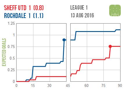 2016-08-13 Sheff Utd Rochdale