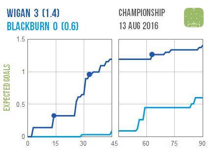 2016-08-13 Wigan Blackburn