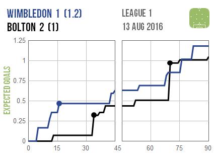 2016-08-13 Wimbledon Bolton