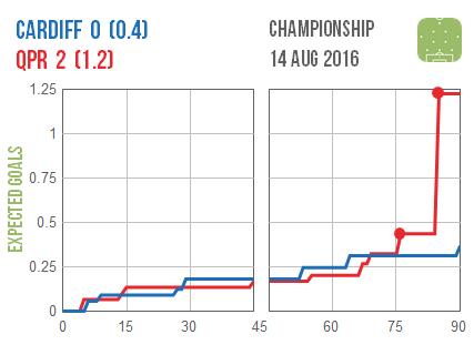 2016-08-14 Cardiff QPR