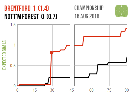 2016-08-16 Brentford Nottm Forest
