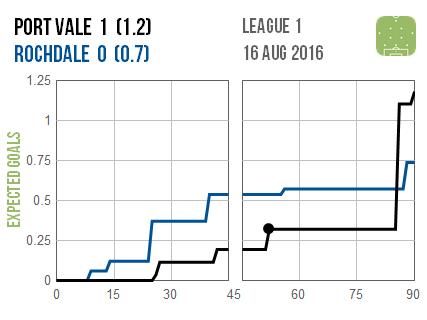 2016-08-16 Port Vale Rochdale