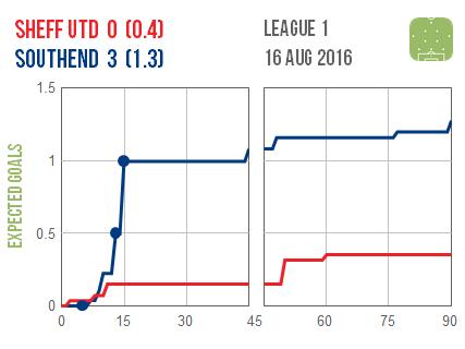 2016-08-16 Sheff Utd Southend