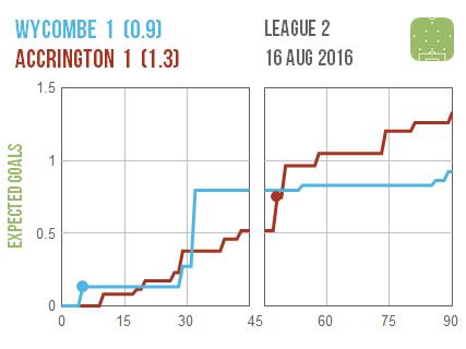2016-08-16 Wycombe Accrington
