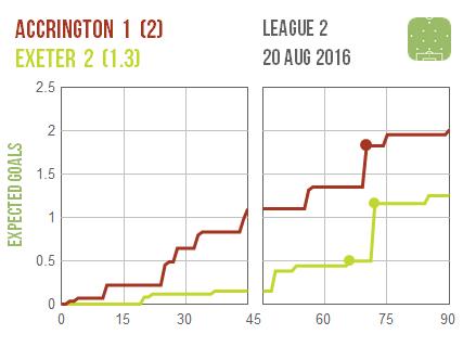2016-08-20 Accrington Exeter