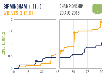 2016-08-20 Birmingham Wolves