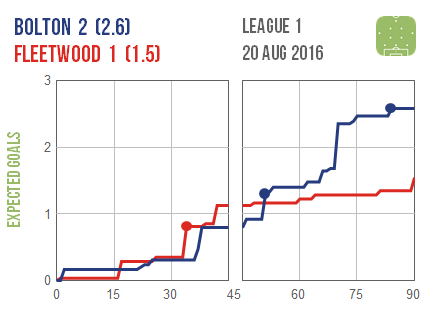 2016-08-20 Bolton Fleetwood
