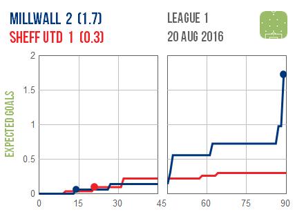 2016-08-20 Millwall Sheff Utd