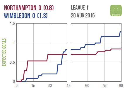 2016-08-20 Northampton Wimbledon