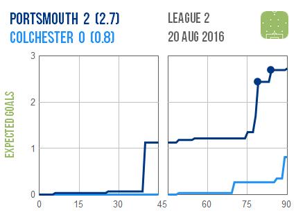 2016-08-20 Portsmouth Colchester