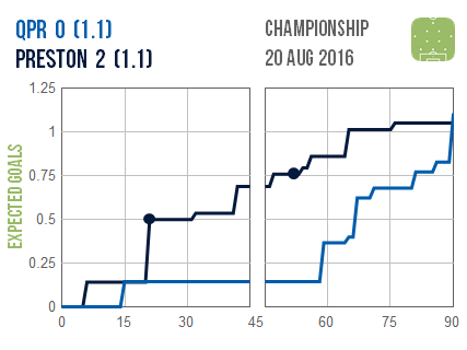 2016-08-20 QPR Preston