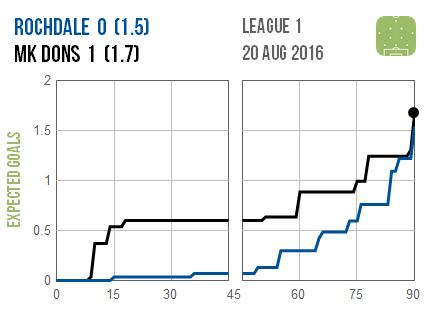2016-08-20 Rochdale MK Dons