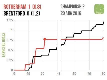 2016-08-20 Rotherham Brentford