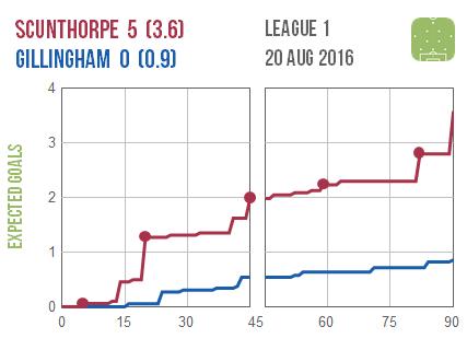 2016-08-20 Scunthorpe Gillingham