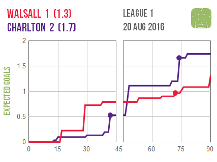 2016-08-20 Walsall Charlton
