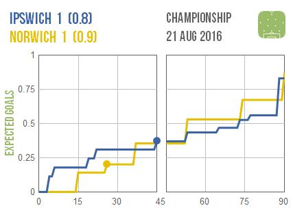 2016-08-21 - Ipswich Norwich