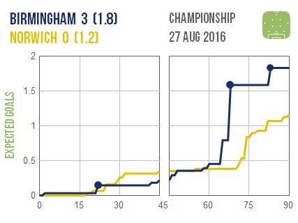 2016-08-27 Birmingham Norwich