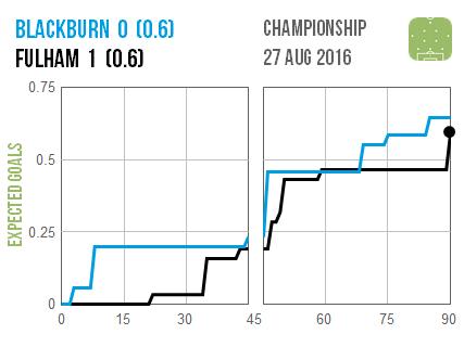 2016-08-27 Blackburn Fulham