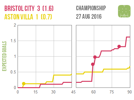 2016-08-27 Bristol C Aston Villa