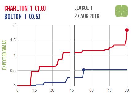 2016-08-27 Charlton Bolton