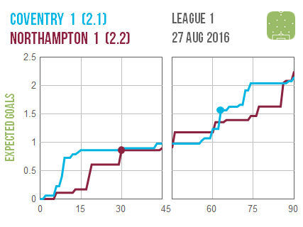 2016-08-27 Coventry Northampton