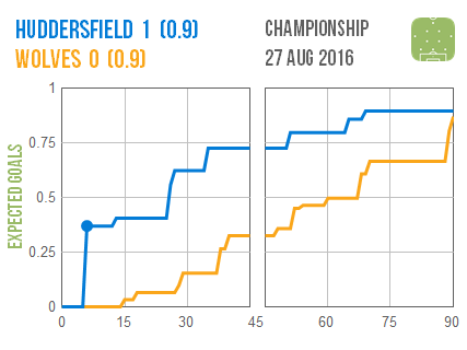 2016-08-27 Huddersfield Wolves